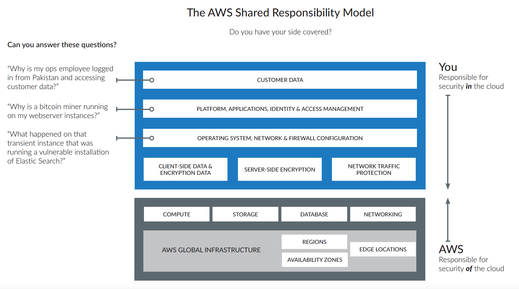 AWS-Shared-Responsibility-Model